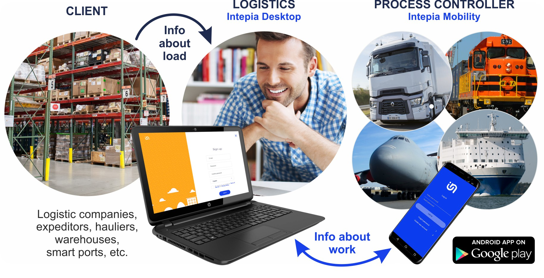 How Intepia desktop and mobility works